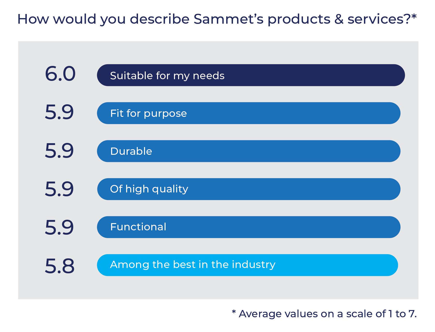 A figure describing customer experience